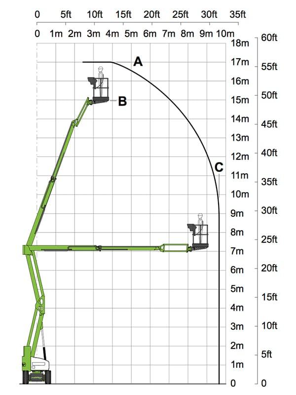 17 meter zelfrijdende smalle hoogwerker