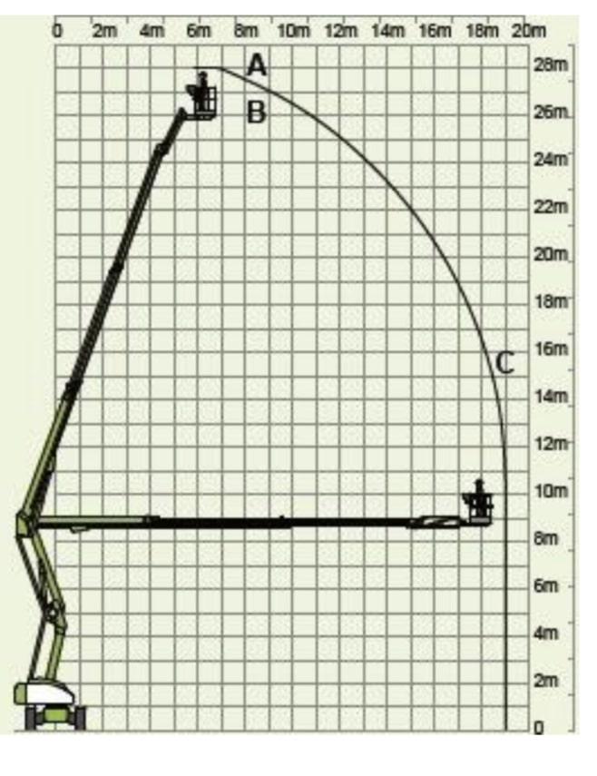 28 meter zelfrijder