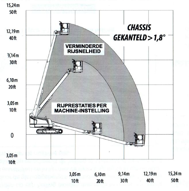 Werkdiagram 16 meter volrups