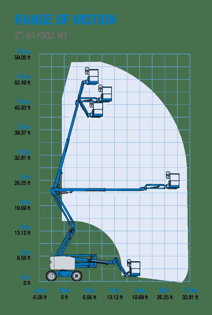 Werkdiagram 17 meter zelfrijdende hoogwerker