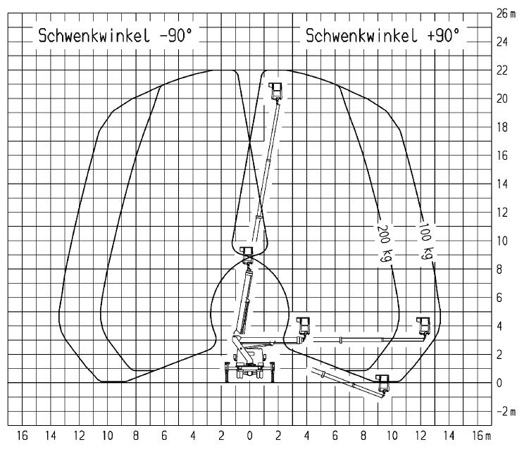 Werkdiagram 22 meter 100-100 achterkant