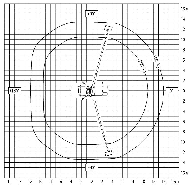 Werkdiagram 22 meter 100-100 bovenkant