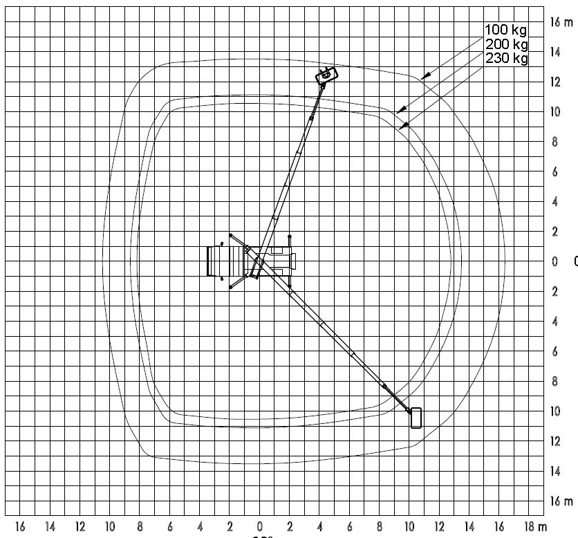 Werkdiagram 22 meter met jib 100-100 bovenkant
