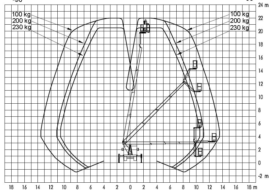 Werkdiagram 22 meter met jib100-100 achterkant