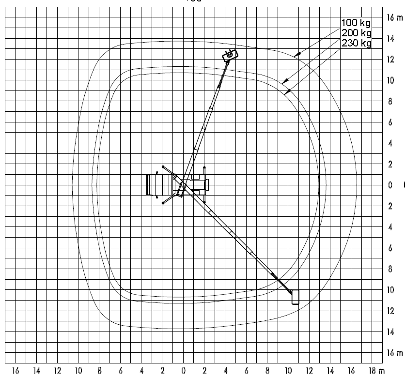 Werkdiagram 25 meter auto 100-100 bovenkant