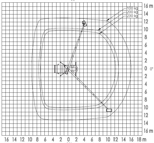 Werkdiagram 29 meter auto 100-100 bovenkant