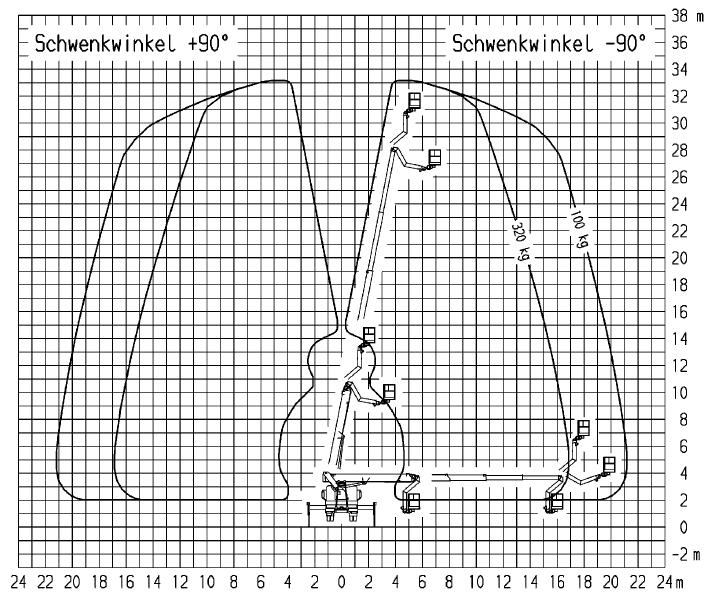 Werkdiagram 33 meter vrachtauto 100-100 achterkant