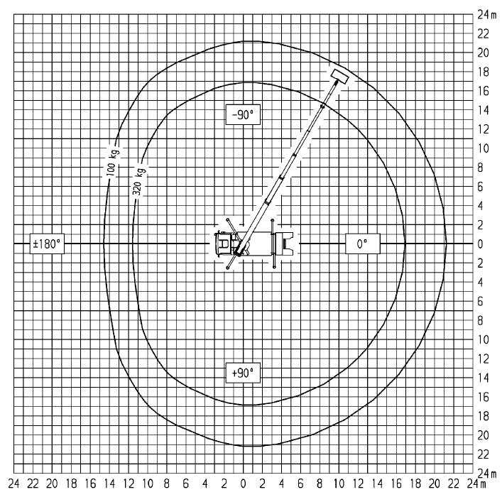 Werkdiagram 33 meter vrachtauto 100-100 bovenkant