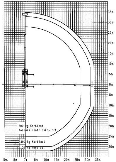 Werkdiagram 70 meter vrachtauto 0-100 bovenkant