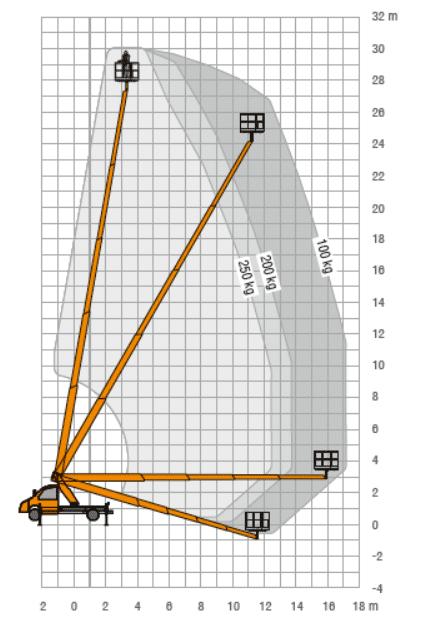 30 meter autohoogwerker achterkant 100-100