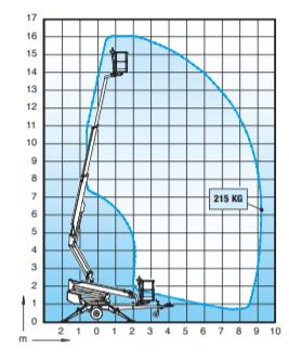 Werkdiagram 16 meter aanhangwagenhoogwerker