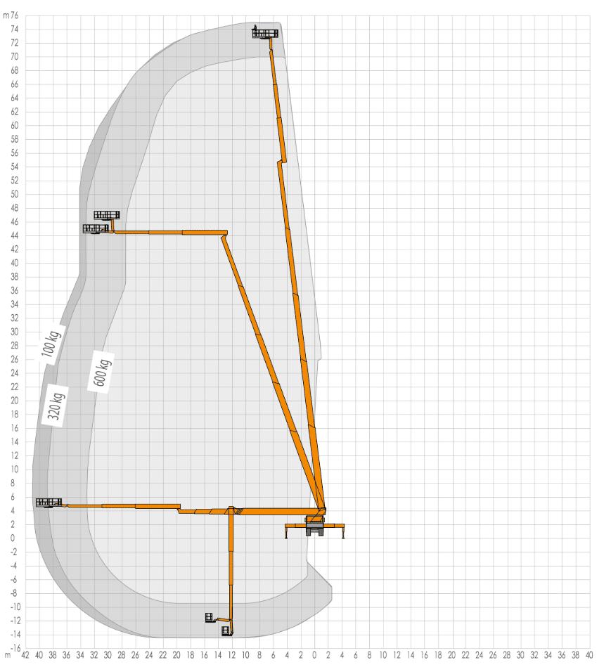 Werkdiagram 75 meter vrachtauto 100-100 achterkant