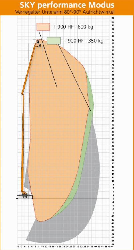 Werkdiagram Ruthmann T900 SKY performance modus